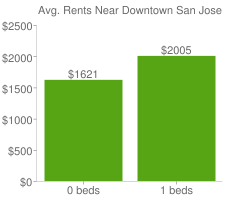 Graph of average rent prices for Downtown San Jose